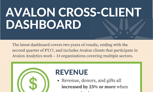 Avalon Cross-Client Benchmarking Report