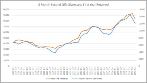 Your Second-Gift Rate Is Talking – Are You Listening?